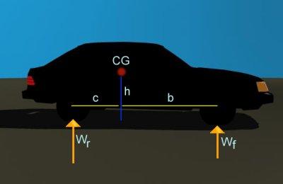 Car Physics