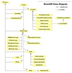Direct2D Library Class Diagram