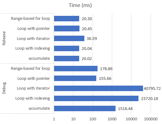 Efficient way of using std::vector