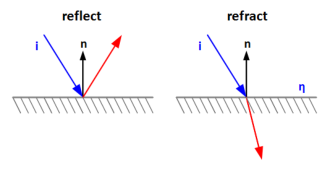 Reflect and Refract functions - vector reflection and refraction